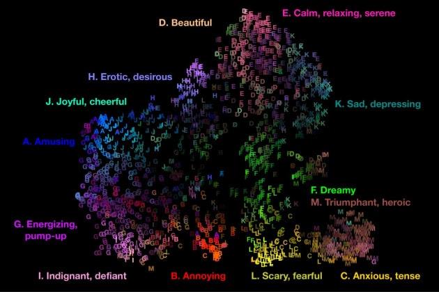 Mappa delle emozioni suscitate dalla musica