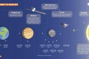 Viaggio a Mercurio: perché è così complesso?