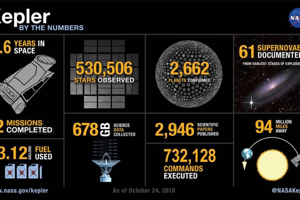 I numeri del telescopio spaziale Kepler