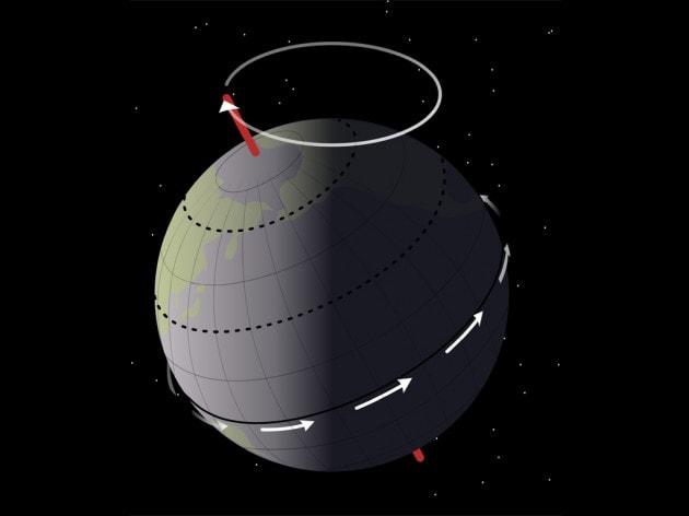 La precessione dell'asse della Terra