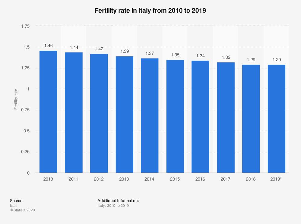 Tasso di fecondità Italia 2010-2019