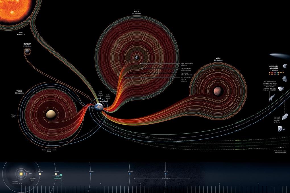 Tutte le sonde della NASA in viaggio attraverso il Sistema Solare e oltre i suoi confini.
