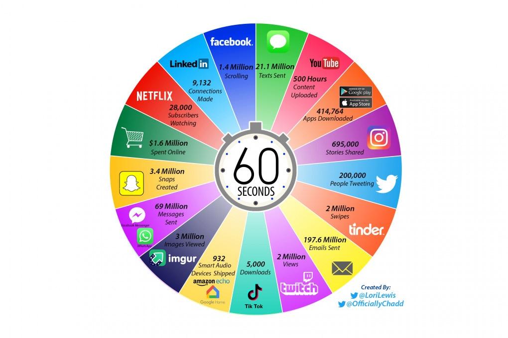 Il minuto-internet è il tempo del web: ecco i 60 secondi digitali.