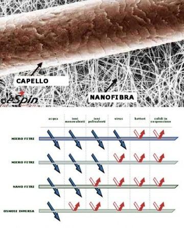 La bio-acqua: ma guarda che cosa ti fanno coi batteri!