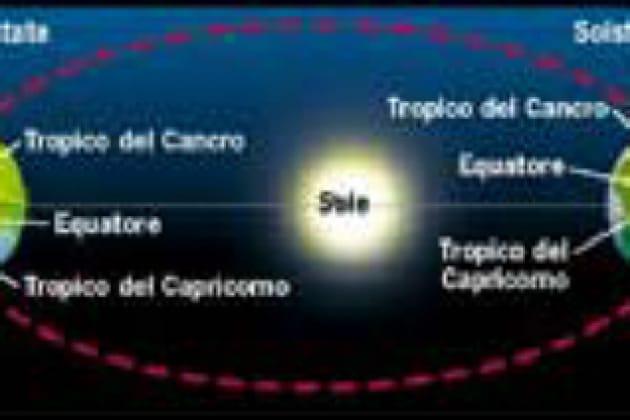 Durante l'estate la Terra è più vicina al Sole?