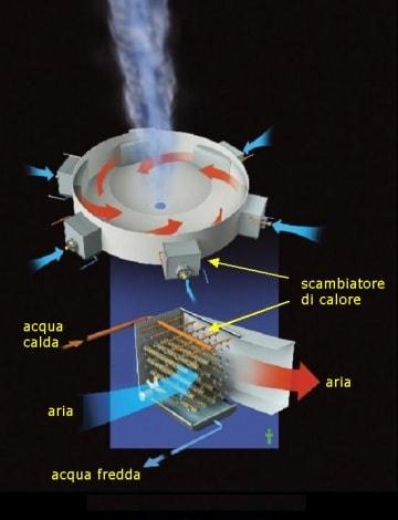 Accende un tornado per fabbricare elettricità