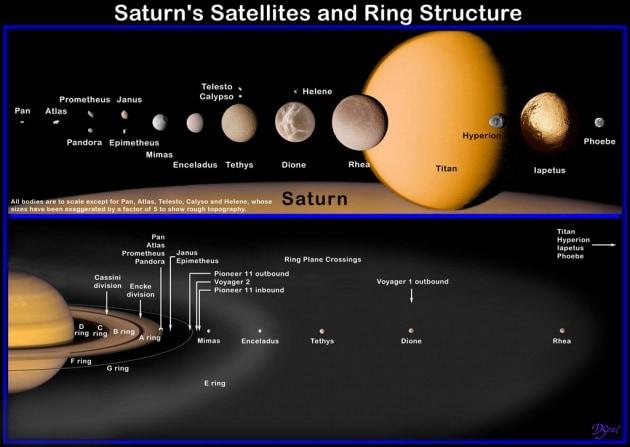 Saturno, il pianeta che si pulisce da sé