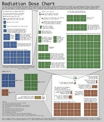 Radioattività e danno radiologico: la mappa per capire