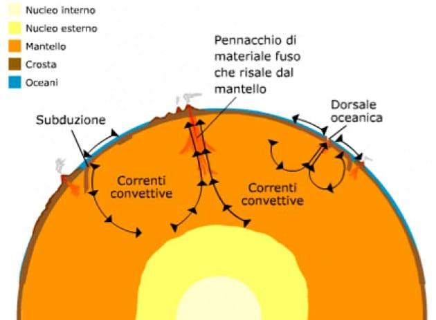 Che cosa succede, per davvero, dentro alla Terra?