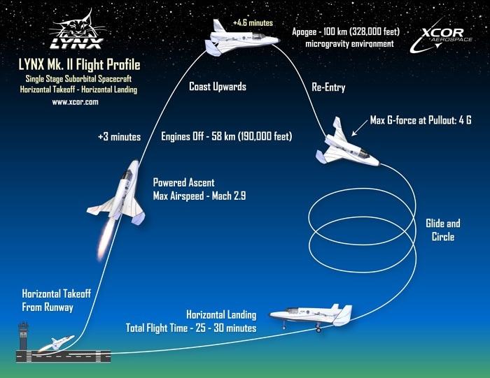00_flightprofile