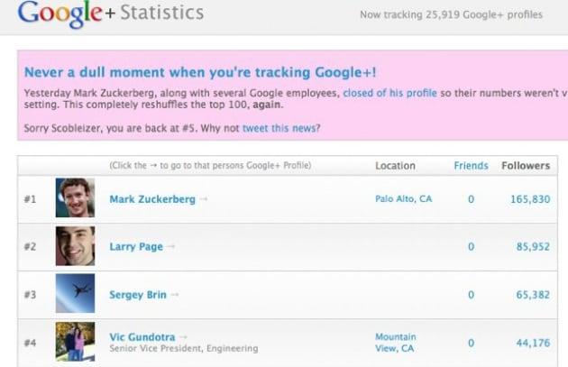 Mark Zuckerberg occulta i propri follower su Google+