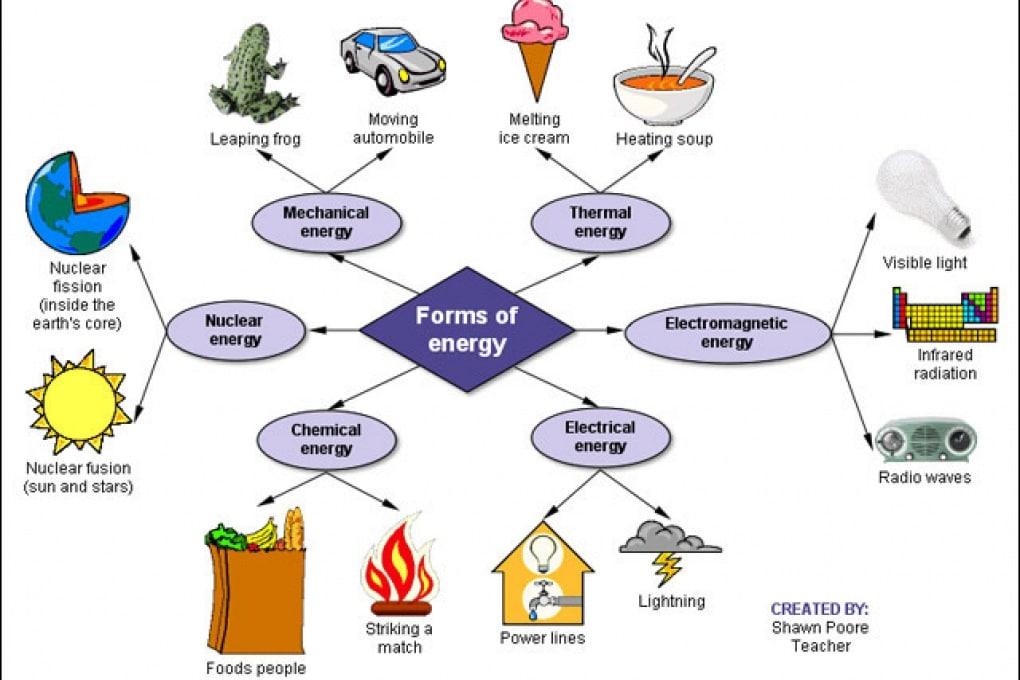 Che cos'è l'energia?