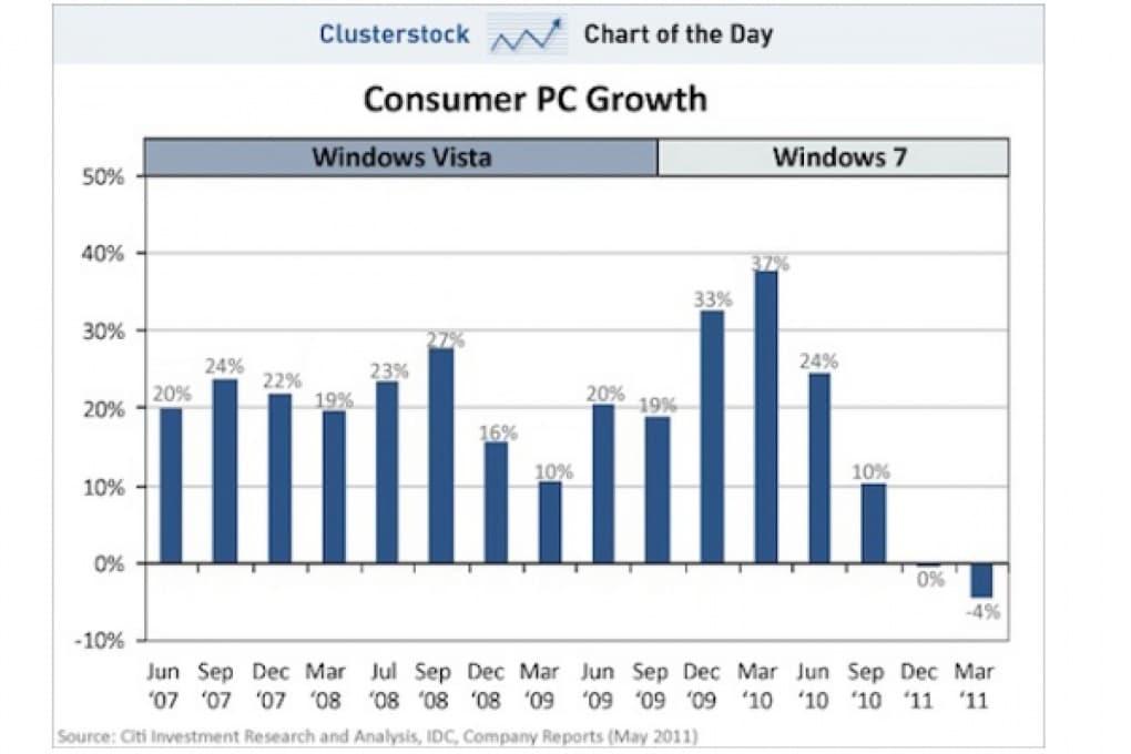 L'iPad causa un calo nelle vendite di pc