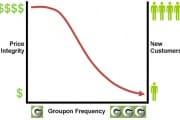 groupon_erosion_180934