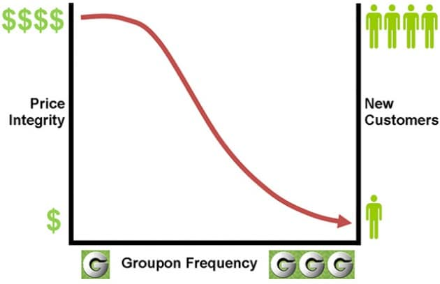 Groupon & co. sono in crisi?