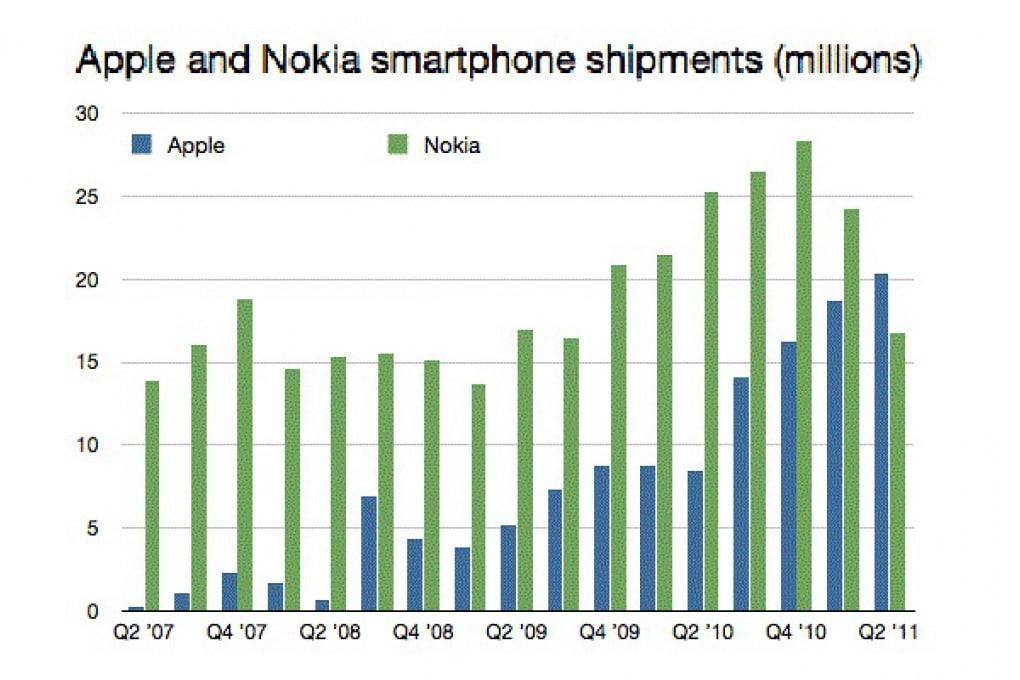 Apple domina Nokia nelle vendite di smartphone!