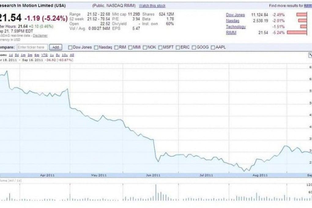 RIM: ennesimo tracollo alla borsa di Wall Street