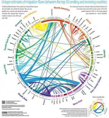 Le migrazioni nel mondo degli ultimi 20 anni