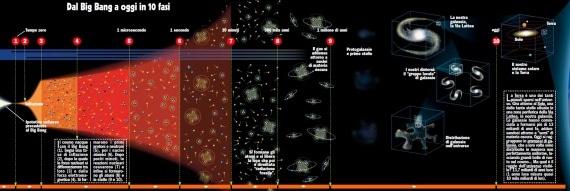 In questa tavola, che potete ingrandirecliccando qui, abbiamo raccolto la storia dell'Universo dal Big Bang a oggi in 10 fasi.|