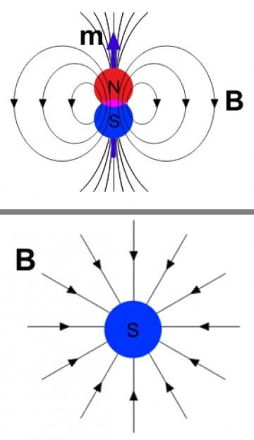 Come costruire in casa un monopolo magnetico