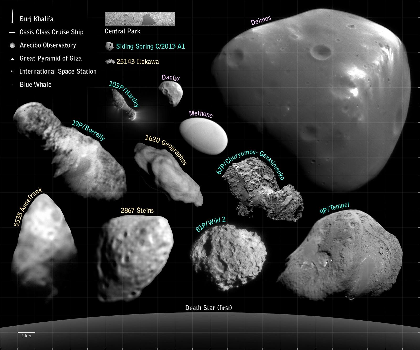 Le misure della cometa di Rosetta in confronto a strutture ...