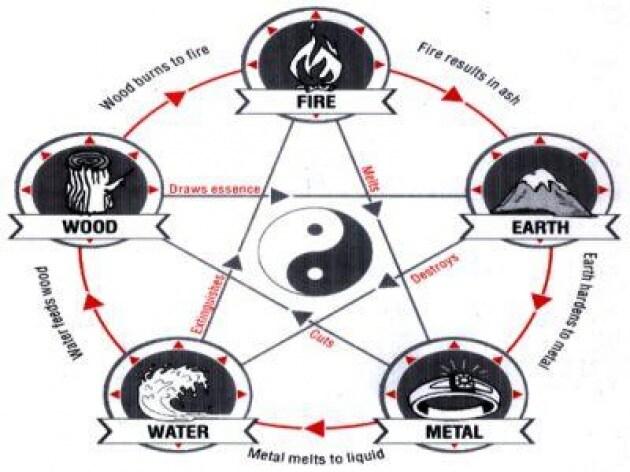 Energia positiva e armonia in casa con il feng shui for Feng shui energia positiva