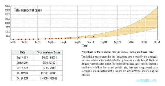 Le proiezioni della crescita di casi di Ebola in Africa occidentale.