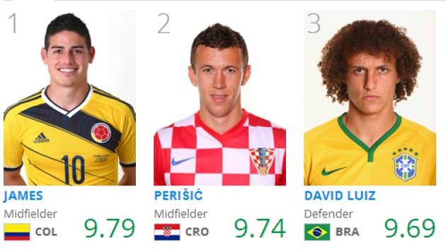 Chi calcola le statistiche delle partite dei Mondiali?