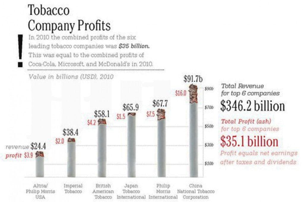 L'economia del tabacco