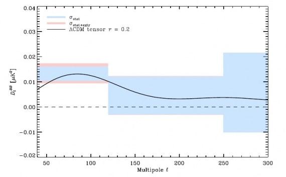 L'eperimento BICEP2 visto da Plank.