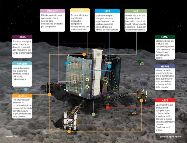 La scienza di Philae