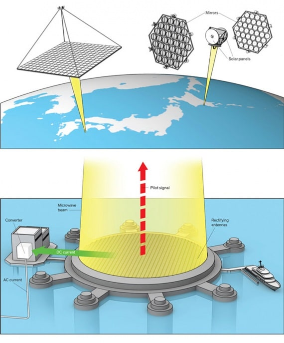 Come funziona l 39 impianto fotovoltaico spaziale - Specchi riflettenti luce solare ...