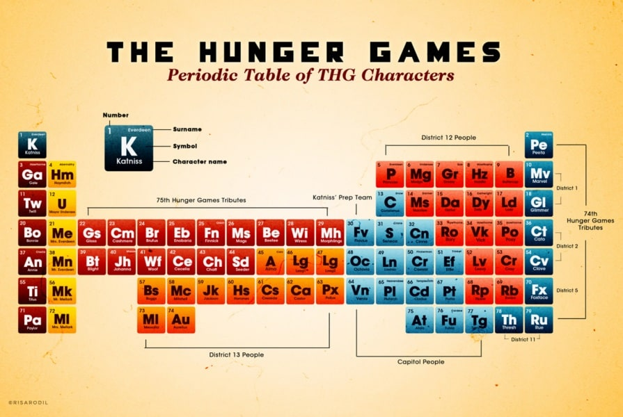 hunger-games-periodic-table-risarodil