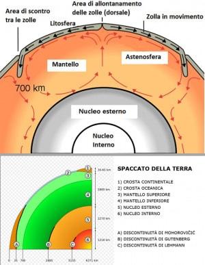 struttura della Terra, geologia, nucleo interno, nucleo esterno, geofisica, mantello, crosta
