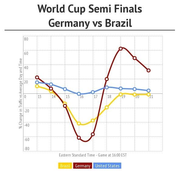 semifinaliworldcup2014