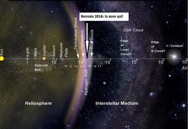 A 20 miliardi di km dal Sole