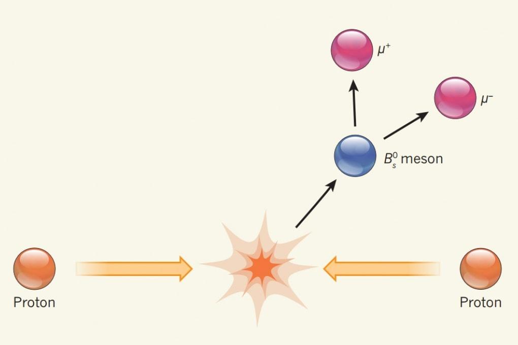 LHC osserva un evento rarissimo, il decadimento del mesone B_s