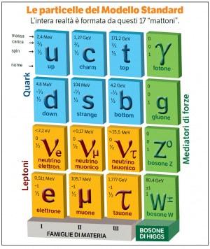 Modello Standard, le particelle che costituiscono la materia nota