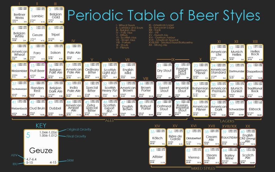 periodic-table-of-beer