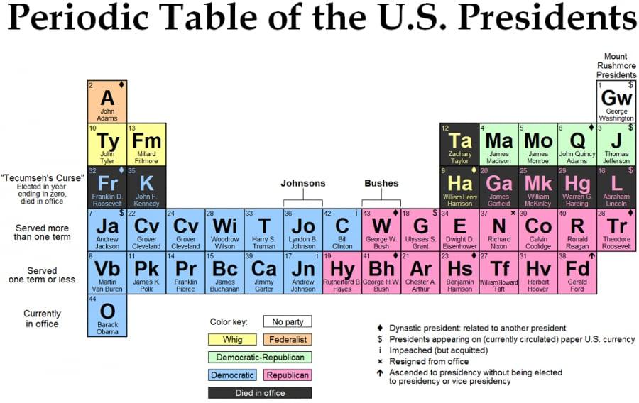 periodictableofuspresidents