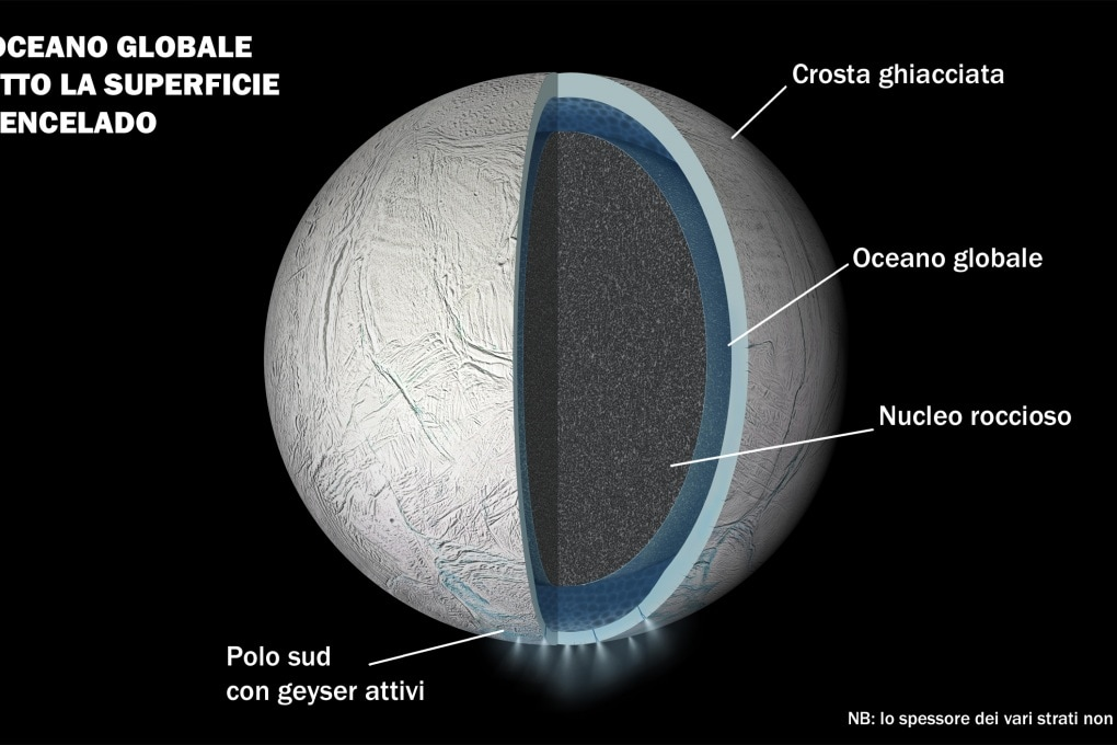 Encelado e l'oceano globale