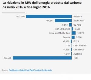 carbone, energia elettrica, gas serra, riscaldamento globale, inquinamento