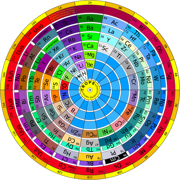 the_ring_of_periodic_elements_trope