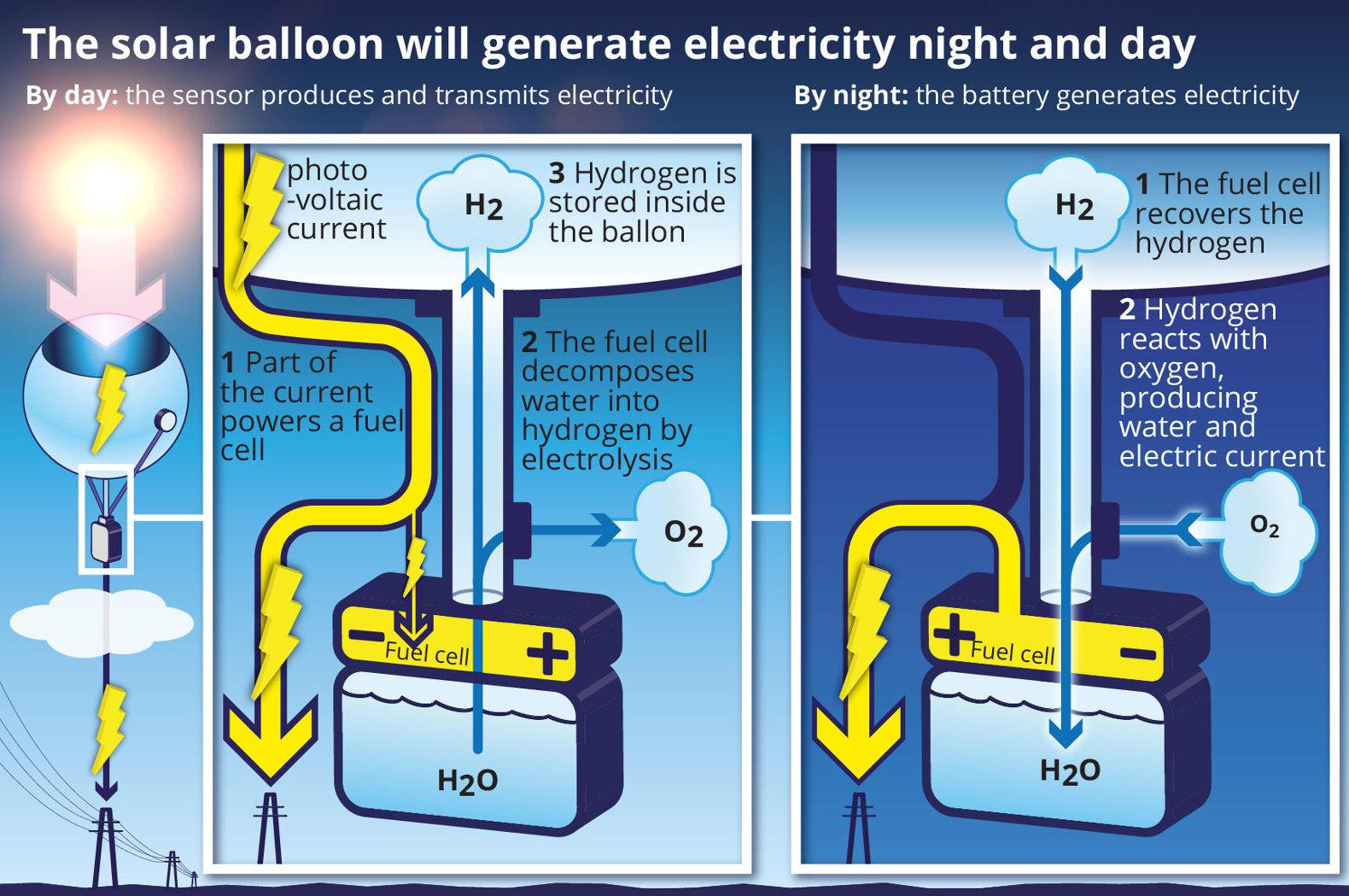 37cb37c8dc1 Un gruppo di ricerca franco-giapponese ha ideato dei palloni per catturare  l energia solare ad alta quota e produrre elettricità 24 ore al giorno.
