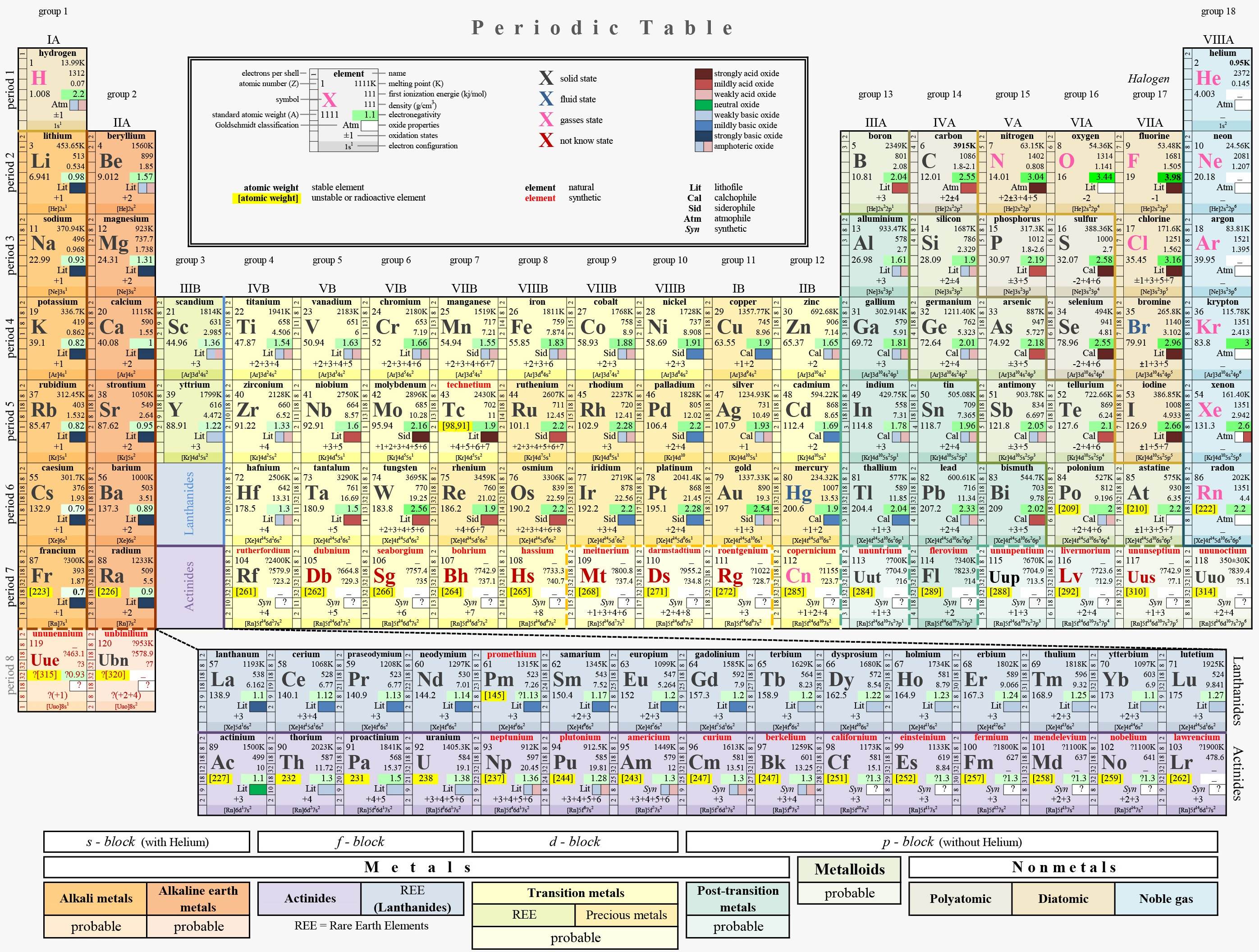 Tavola periodica degli elementi completata la settima - Gli elementi della tavola periodica ...
