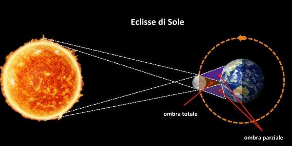 eclissi totale di Sole, eclissi di Sole