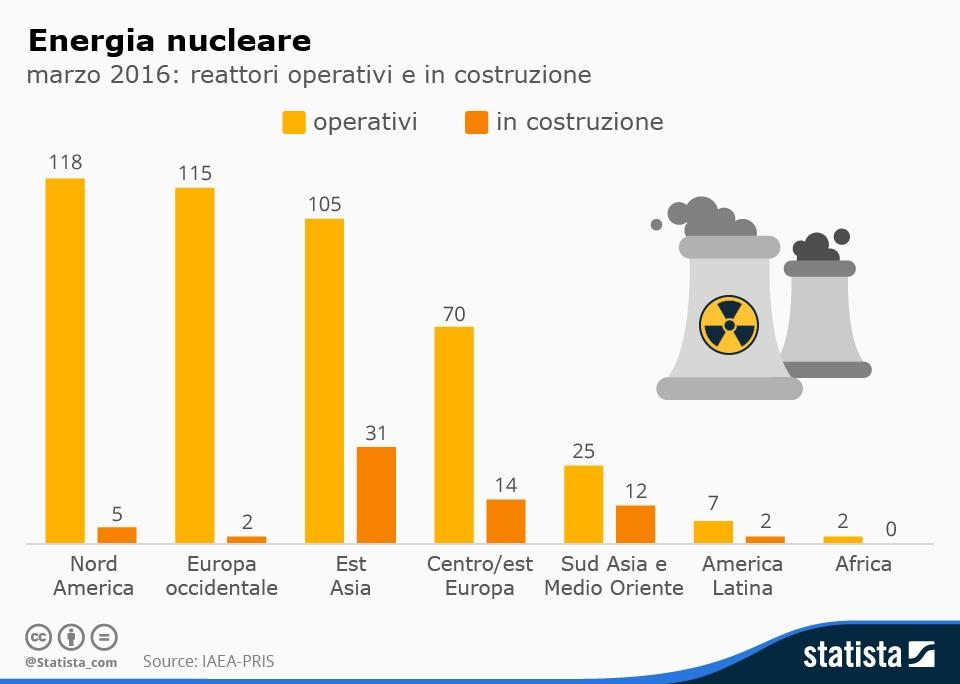 Dopo Fukushima Quante Sono Le Centrali Nucleari Nel Mondo