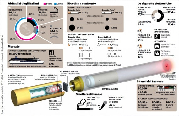 Rapporto sul fumo in Italia 2012