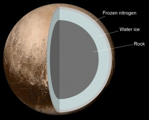 Plutone, Nasa, New Horizons