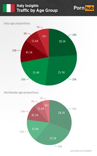 pornhub-insights-italy-age-traffic